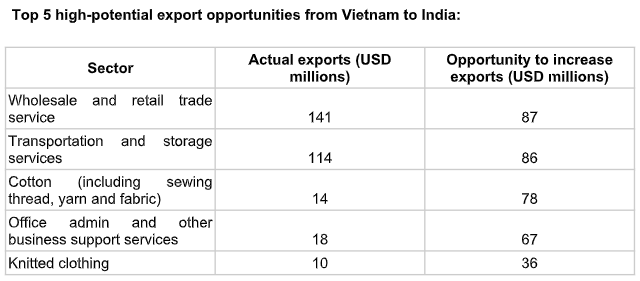 Các doanh nghiệp xuất khẩu Việt Nam có thể gia tăng kim ngạch xuất khẩu sang Ấn Độ thêm 633 triệu USD-1