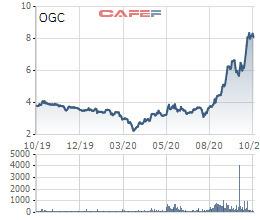 Bán hết 16 triệu cổ phiếu OGC, HDBank không còn là cổ đông lớn của Ocean Group-1