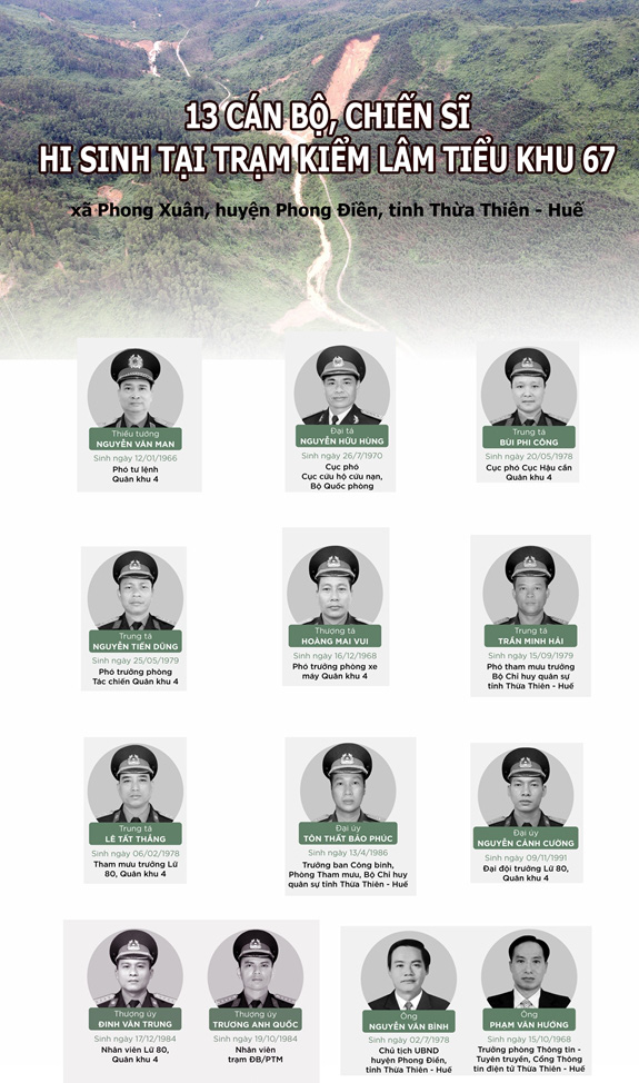 Trang trọng lễ viếng 13 cán bộ, chiến sĩ hi sinh trên đường cứu hộ tại Rào Trăng 3-9