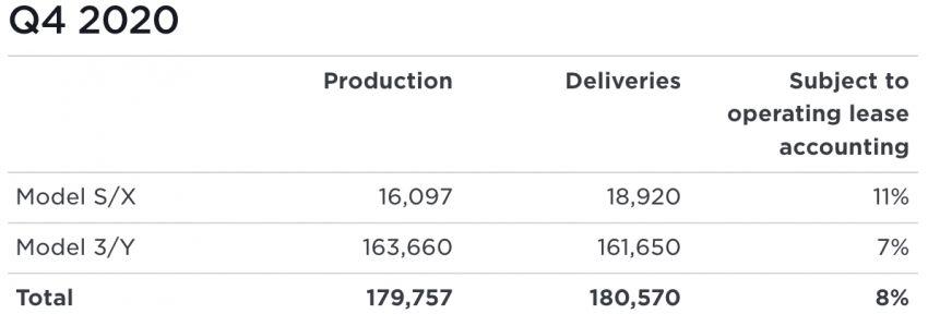 Tesla công bố sản lượng và doanh số năm 2020 -2