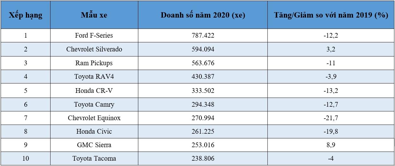 Top 10 mẫu xe bán chạy nhất thị trường Mỹ năm 2020 -2