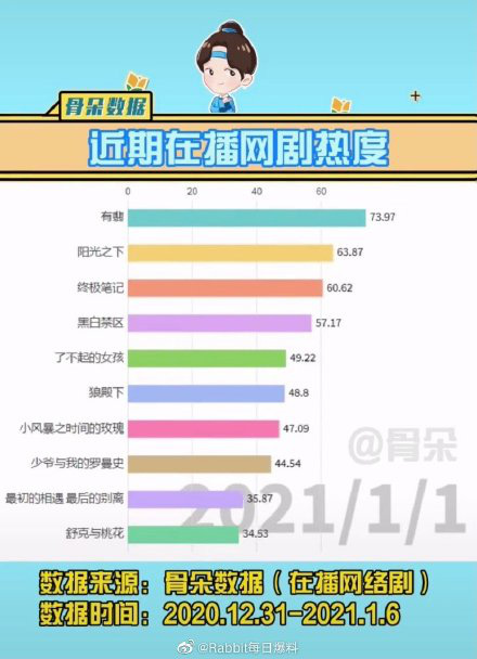 BXH 10 phim Hoa ngữ hot nhất hiện nay: Hữu Phỉ mang tiếng flop nhưng lại đứng đầu mới oách nha!-1