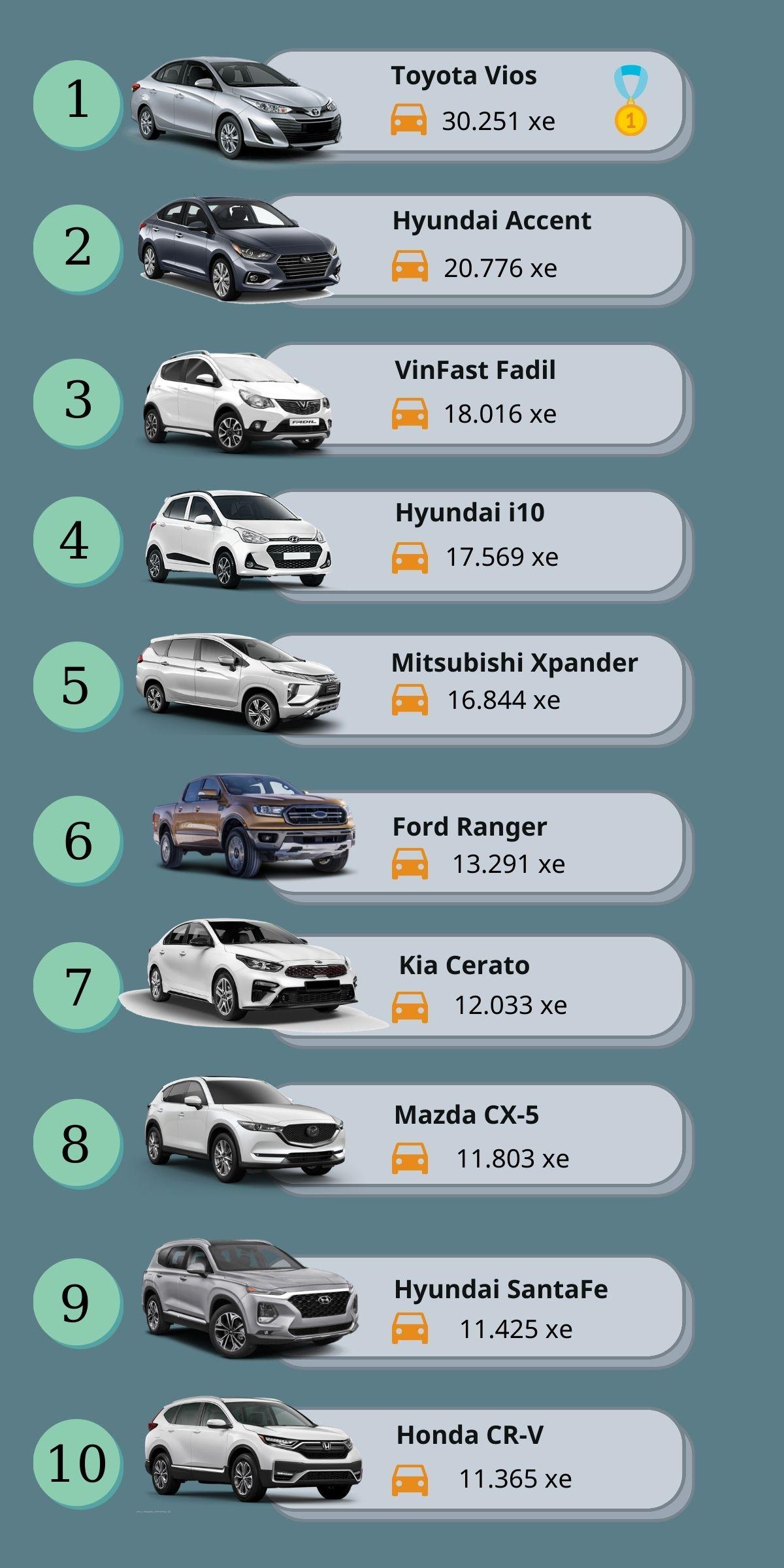 10 xe bán chạy nhất năm 2020: Xe Việt lần đầu lọt Top -2