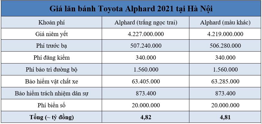 Giá lăn bánh Toyota Alphard 2021 nâng cấp tại Hà Nội và TP.HCM -1
