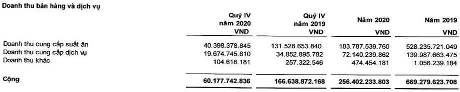 Đại dịch Covid 19 khiến Suất ăn Hàng không Nội Bài (NCS) lỗ 52 tỷ đồng trong năm 2020-1