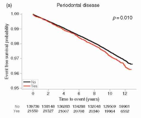 Mỗi phút lại có 1 người đột tử, sau 10 năm nghiên cứu: Đánh răng có liên quan đến bệnh tim-2