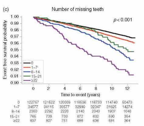 Mỗi phút lại có 1 người đột tử, sau 10 năm nghiên cứu: Đánh răng có liên quan đến bệnh tim-3