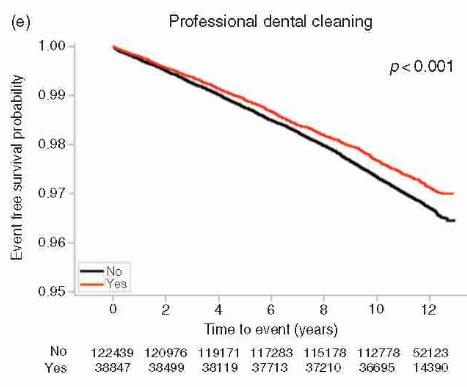 Mỗi phút lại có 1 người đột tử, sau 10 năm nghiên cứu: Đánh răng có liên quan đến bệnh tim-5
