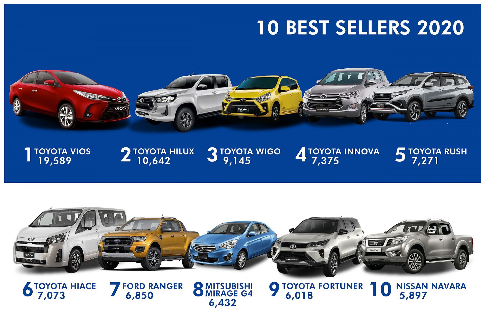 Top 10 xe bán chạy nhất Philippines năm 2020: 6 vị trí đầu đều là xe Toyota