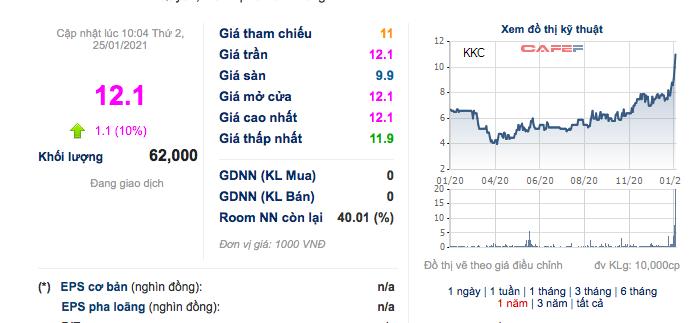 Sau 2 năm thua lỗ, năm 2020 Kim khí KKC (KKC) báo lãi 12 tỷ đồng-3