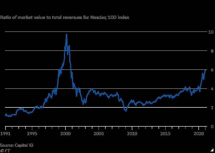 Financial Times: Nhà đầu tư ngày càng lo ngại trước viễn cảnh bong bóng chứng khoán nổ tung-1