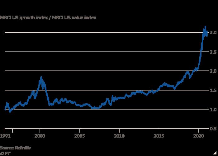 Financial Times: Nhà đầu tư ngày càng lo ngại trước viễn cảnh bong bóng chứng khoán nổ tung-2