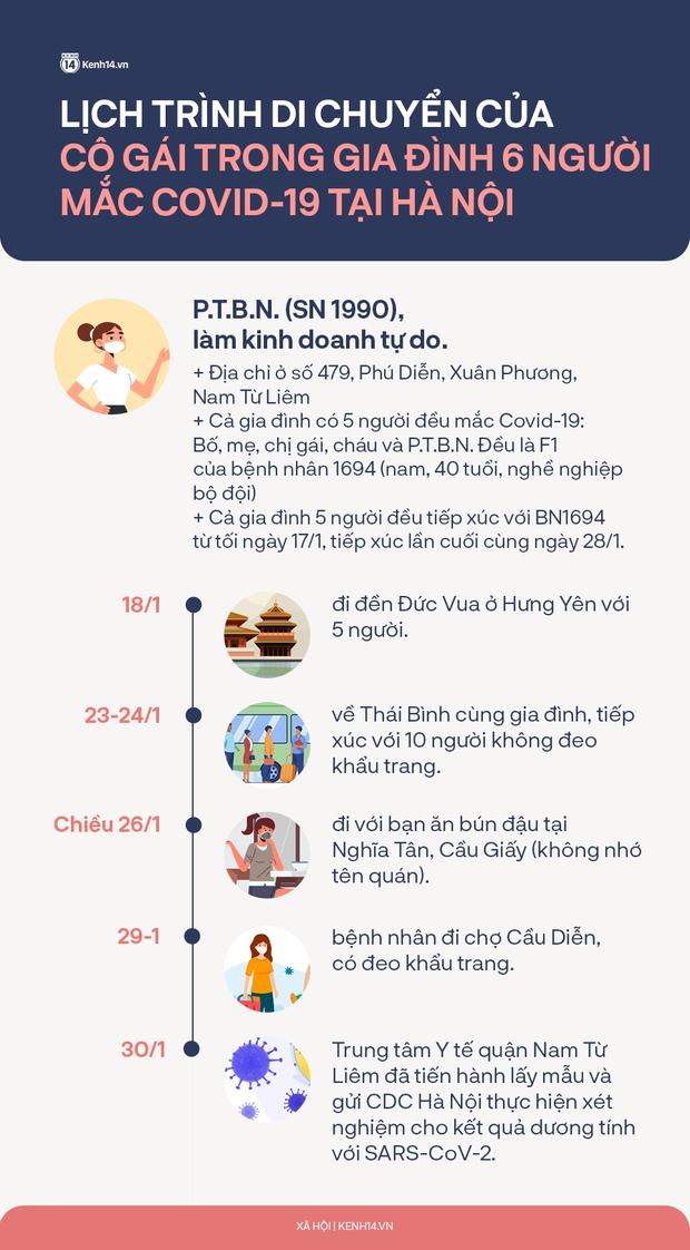 Lịch trình di chuyển của cô gái trong gia đình 6 người mắc Covid-19: Đi đền ở Hưng Yên, về Thái Bình và đi ăn bún đậu, đi chợ ở Hà Nội-1