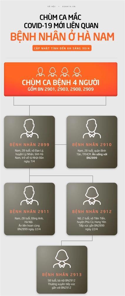 Nam thanh niên ở Hà Nam đã lây Covid-19 cho 8 bệnh nhân khác như thế nào?-1