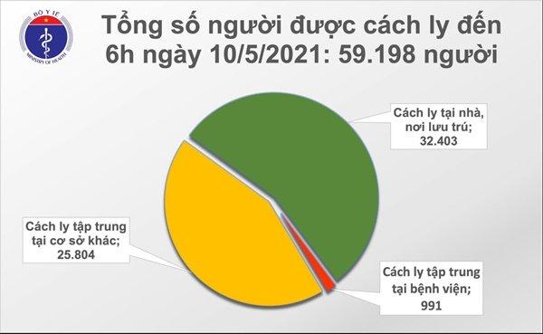 Sáng 10/5: Bộ Y tế công bố thêm 78 ca mắc COVID-19 trong cộng đồng-2