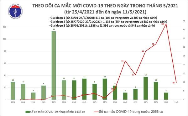 Sáng 11/5, Việt Nam có thêm 28 ca mắc COVID-19 tại BV Bệnh Nhiệt đới TW cơ sở 2-1