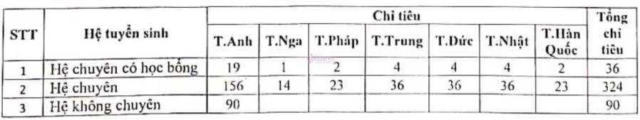 Tỷ lệ chọi vào lớp 10 Chuyên Ngoại ngữ cao nhất 1/13,9-2