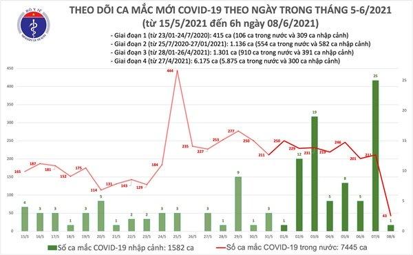 Sáng 8/6: Thêm 43 ca mắc COVID-19 trong nước, Việt nam có 9.027 bệnh nhân-1