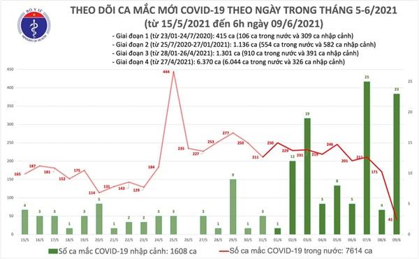 Sáng 9/6: Thêm 64 ca mắc tại 5 tỉnh, thành phố; Việt Nam có 9.222 bệnh nhân COVID-19-1