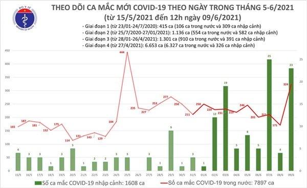 Trưa 9/6: Thêm 283 ca mắc COVID-19 trong nước, riêng Bắc Giang 253 ca-1
