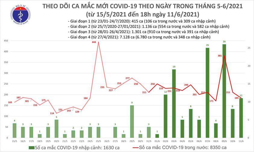 Thêm 63 ca Covid-19, TP.HCM và Bắc Giang vẫn có số mắc nhiều nhất-1