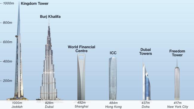 Tòa nhà nào trong tương lai sẽ thống lĩnh bầu trời châu Á?