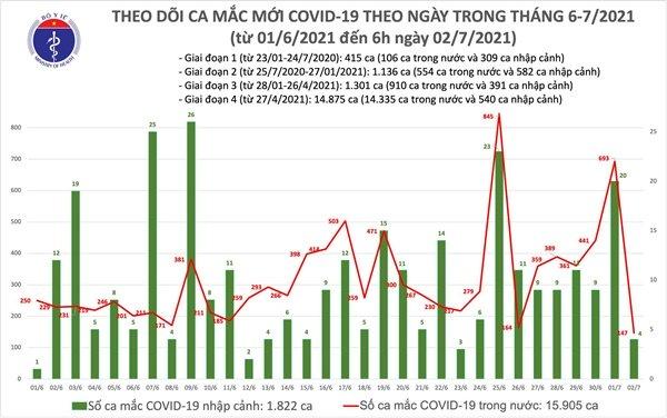 Sáng 2/7: Có 151 ca mắc COVID-19, TP Hồ Chí Minh nhiều nhất 118 ca-2