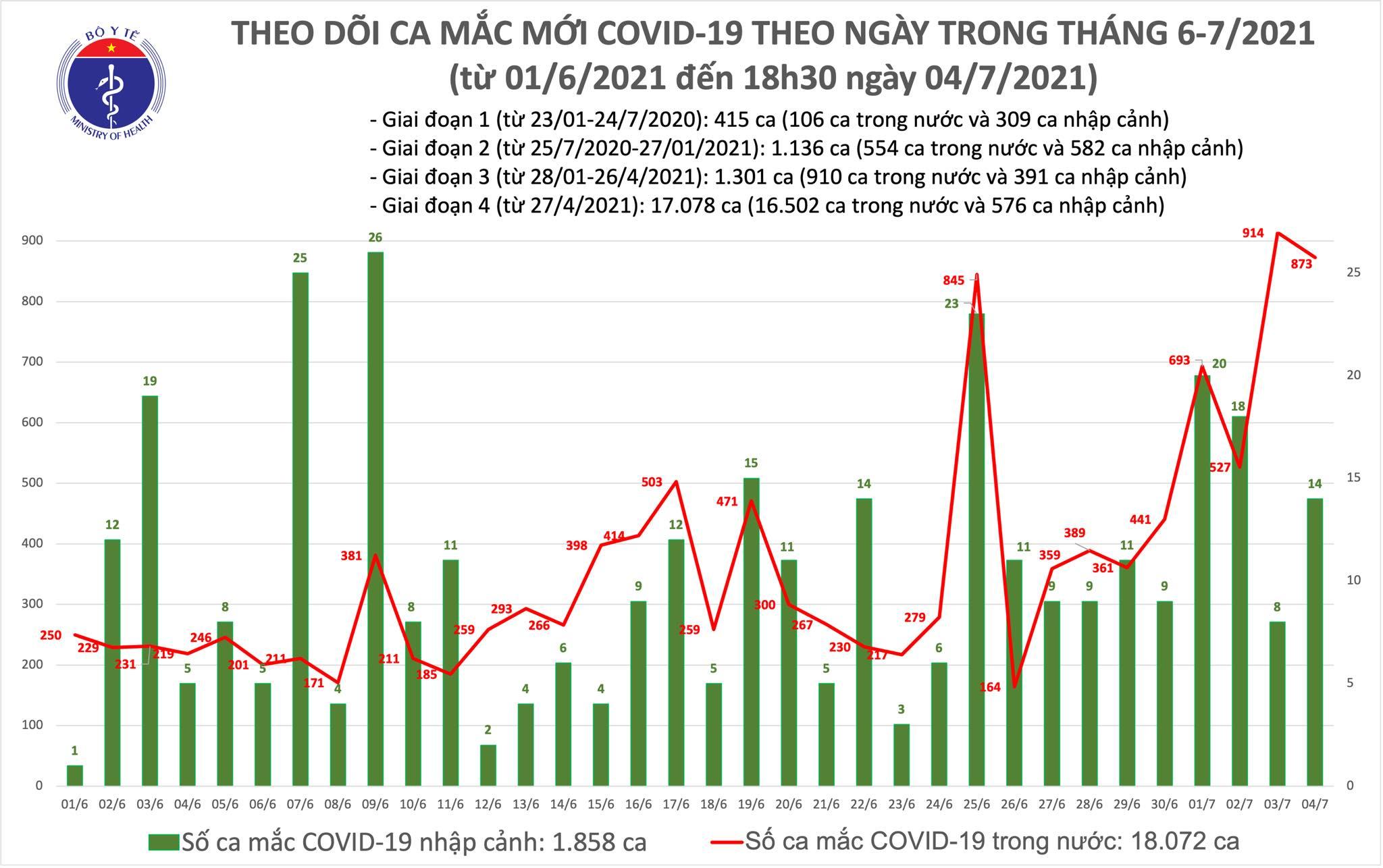 Tối 4/7: Thêm 360 ca mắc mới, nâng tổng số bệnh nhân COVID-19 trong ngày lên 887-1