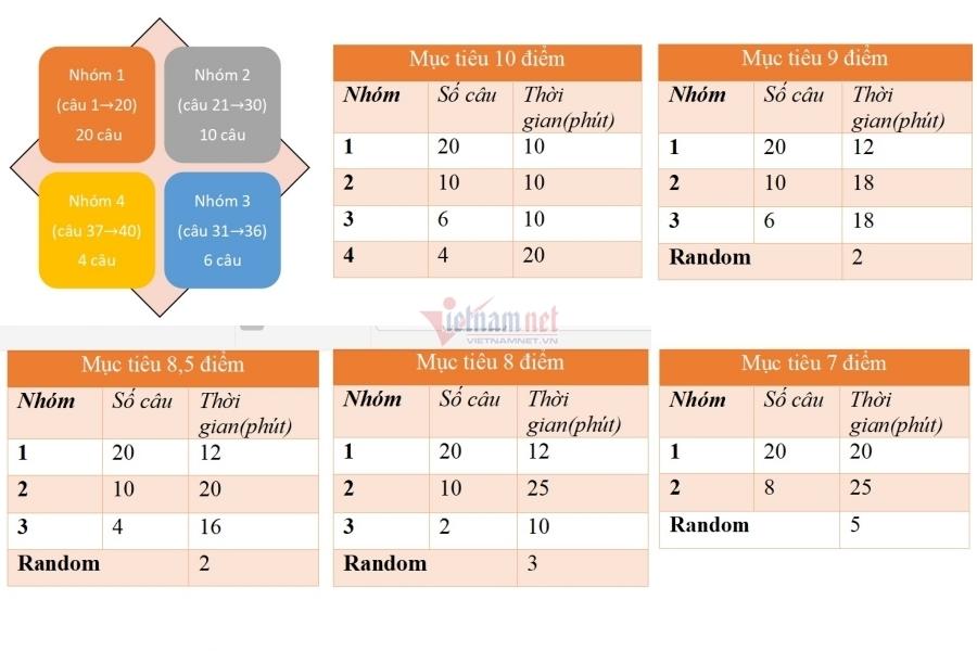 Chiến thuật làm bài để chinh phục từ 8,5 - 10 điểm thi môn Vật lý-3