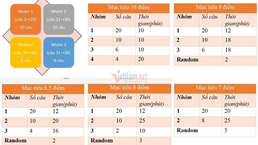 Chiến thuật làm bài để chinh phục từ 8,5 - 10 điểm thi môn Vật lý