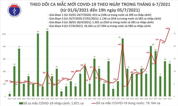 Sáng 6/7: Thêm 277 ca mắc COVID-19, TP Hồ Chí Minh nhiều nhất với 230 ca-1