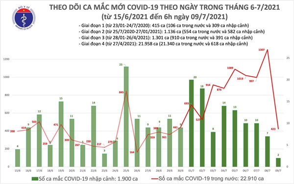 Sáng 9/7: Thêm 425 ca mắc COVID-19, TP Hồ Chí Minh chiếm đến 350 ca-2