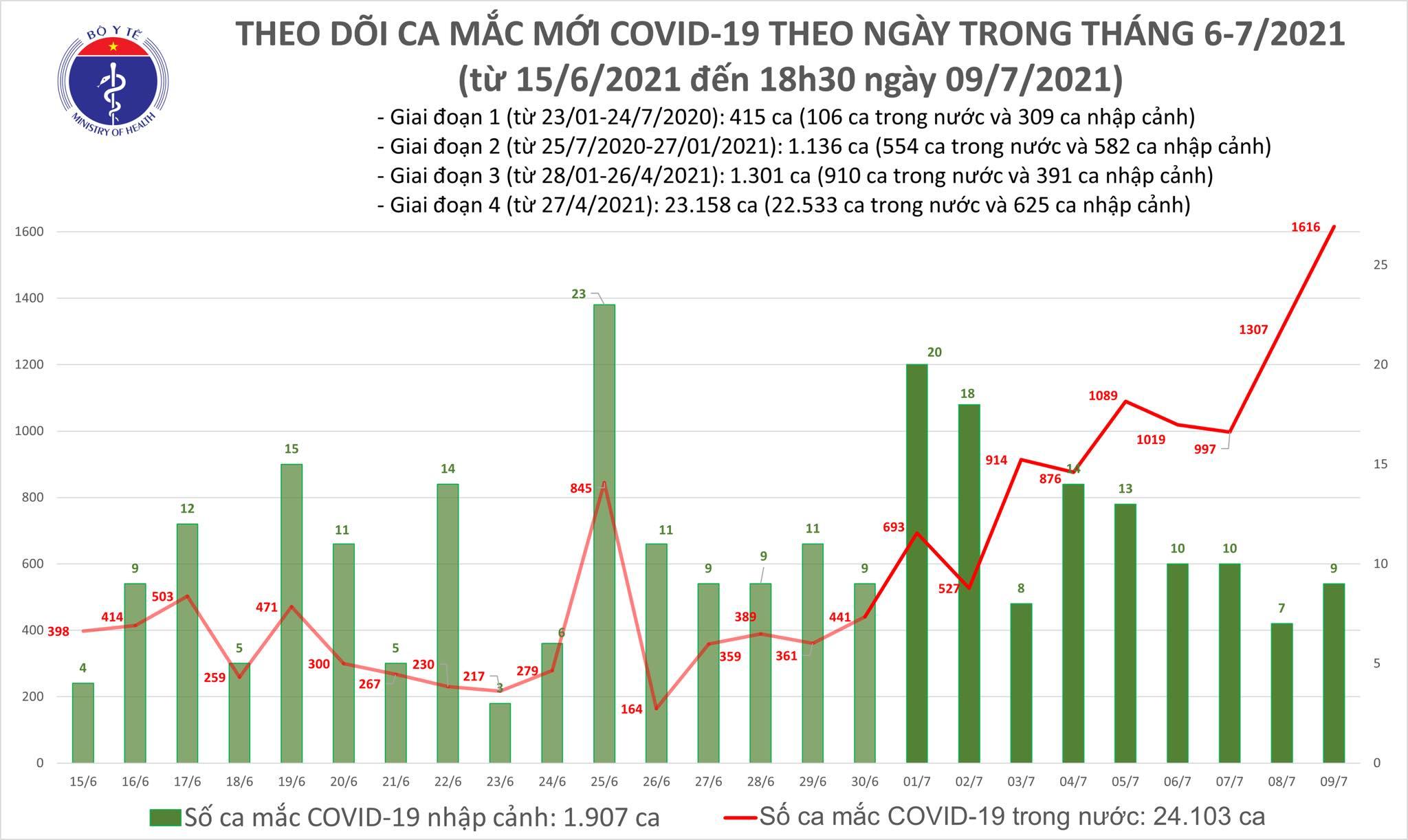 Tối 9/7: Thêm 591 ca mắc COVID-19, nâng tổng số mắc trong ngày vượt 1.600-1