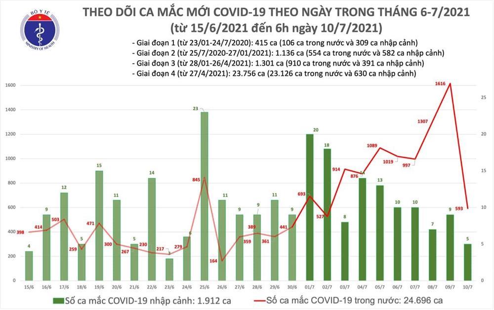 Sáng 10/7 thêm 593 ca Covid-19 trong nước, TP.HCM có 520 ca-1