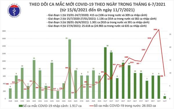 Sáng 11/7: Thêm 607 ca mắc COVID-19, riêng TP Hồ Chí Minh 443 ca-1