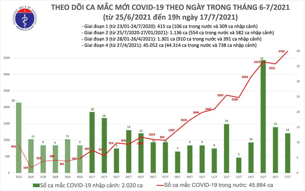 Tối 17/7: Thêm 1.612 ca mắc COVID-19, tổng số mắc trong ngày nâng lên 3.718 ca-1