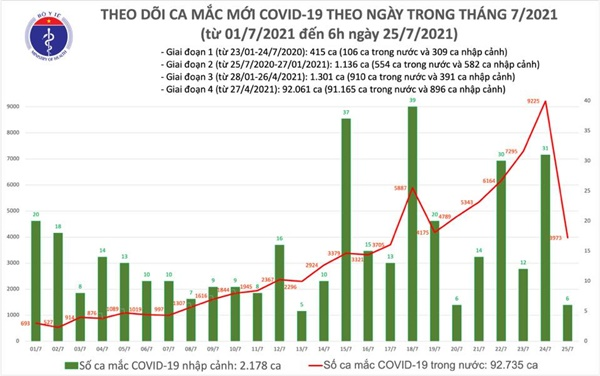 Sáng 25/7: Có 3.979 ca mắc COVD-19 tại TP Hồ Chí Minh và 20 địa phương khác-1