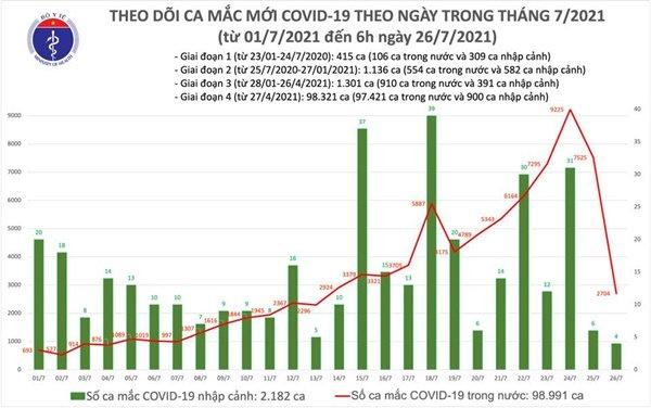 Sáng 26/7:Thêm 2.708 ca mắc COVID-19, tổng số mắc tại Việt Nam đến nay hơn 101.000 ca-1