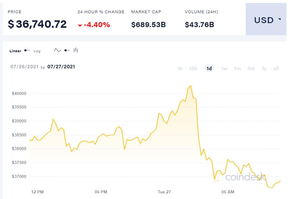 Bitcoin lao dốc không phanh, khoảnh khắc bốc hơi 100 triệu đồng-1