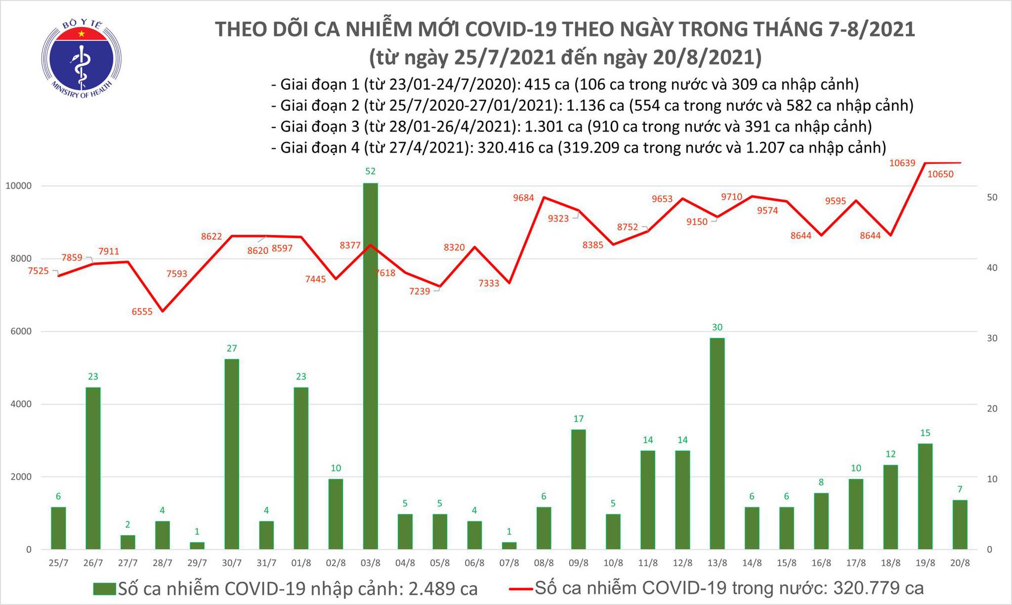 Tối 20/8: Thêm 10.657 ca COVID-19, Bình Dương có số mắc cao nhất với 4.223 ca-1