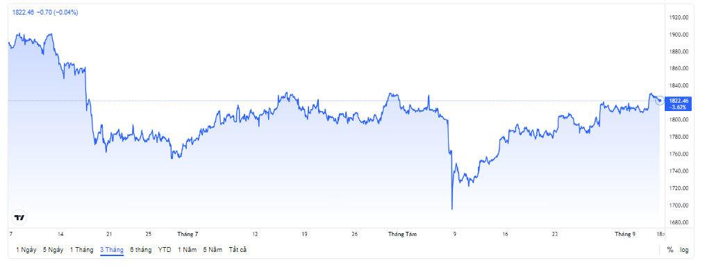 Giá vàng hôm nay 7/9: USD xuống đáy, vàng tăng vọt-3