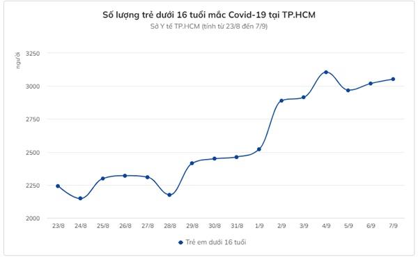 Nguyên nhân TP.HCM có nhiều trẻ nhỏ mắc Covid-19-3