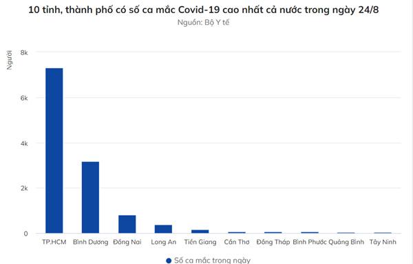 Thêm 12.663 người mắc Covid-19, TP.HCM và Bình Dương đều giảm F0-2