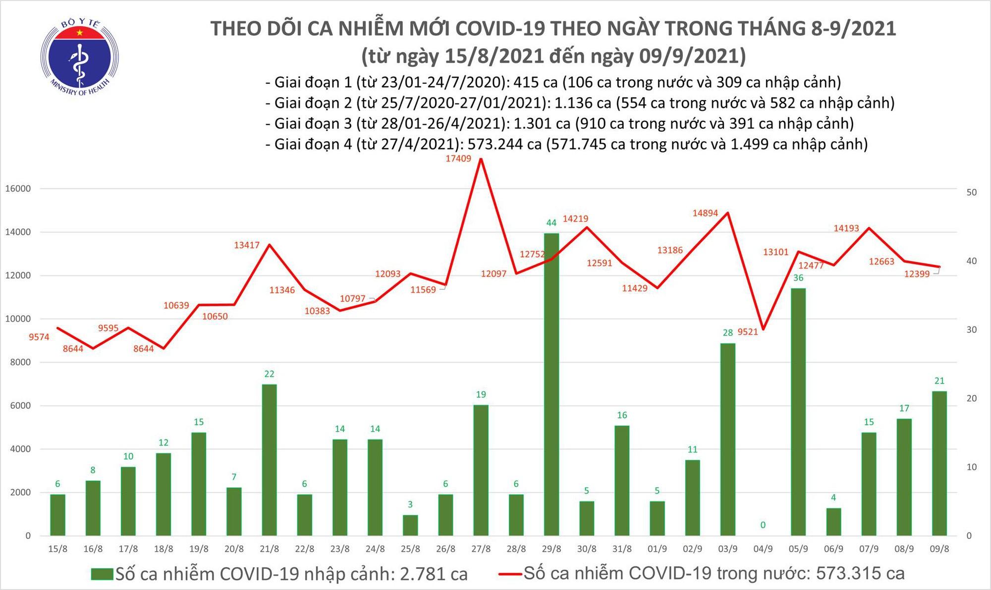 Ngày 9/9: Việt Nam ghi nhận 12.420 ca mắc COVID-19 và 12.523 bệnh nhân khỏi-1