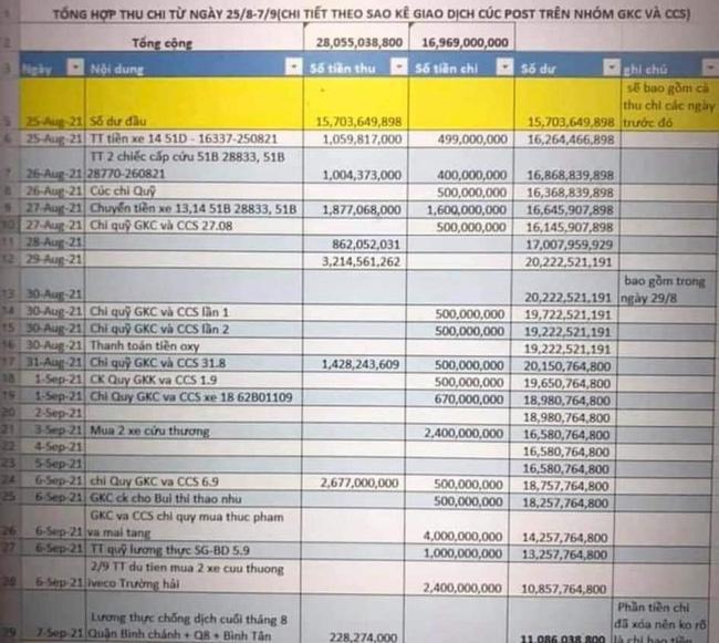 Xôn xao sao kê nghi của Giang Kim Cúc và các cộng sự: 16 ngày kêu gọi được gần 16 tỷ nhưng vẫn lên mạng than hết quỹ?-1