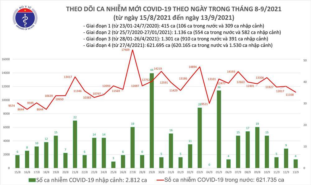 Ngày 13/9: Có 11.172 ca mắc COVID-19, TP HCM nhiều nhất với 5.446 ca-1